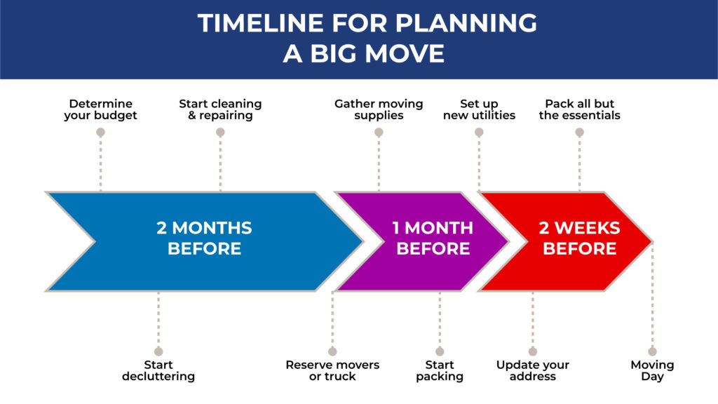 an illustrated timeline outlining how to plan for a big move